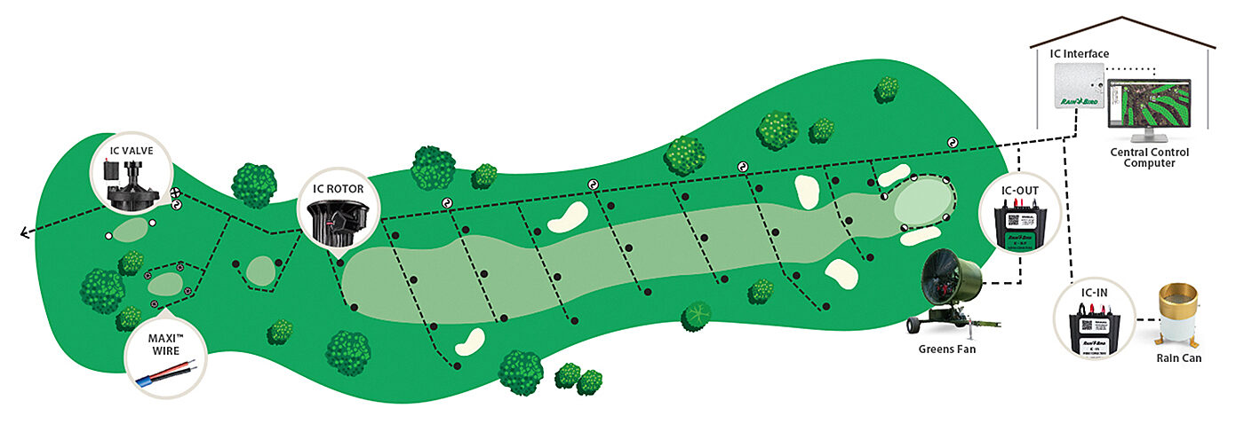 IC System Golf Hole Illustration