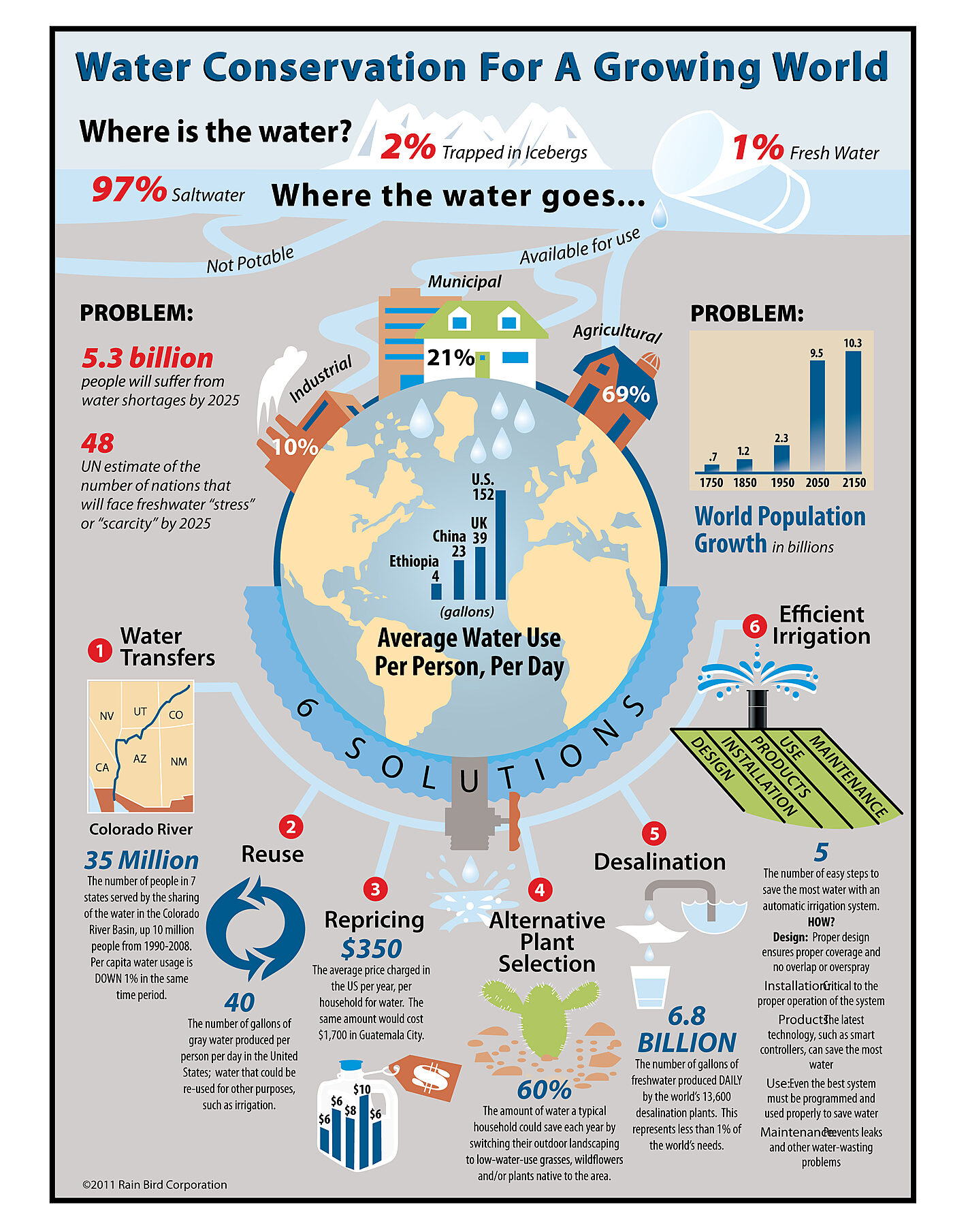 Rain Bird - The Intelligent Use of Water Infographic