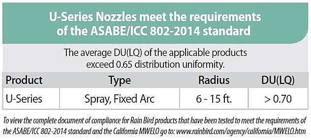 U-Series Nozzles meet the requirements of the ASABE/ICC802-2014 standard