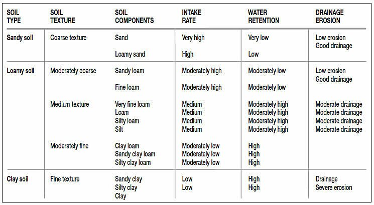 Soil Types Table