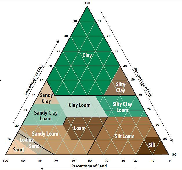 Soil Types Pyramid