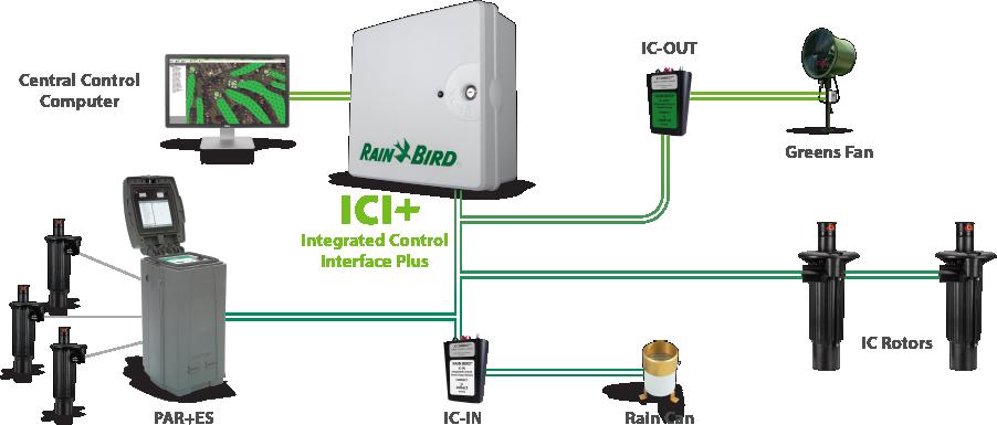 ICI+ Diagram