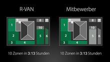 R-VAN: 33% Shorter Run Times (German)