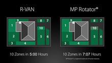 R-VAN: 33% Shorter Run Times